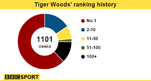 Tiger Woods has spent a record 683 weeks as world number one